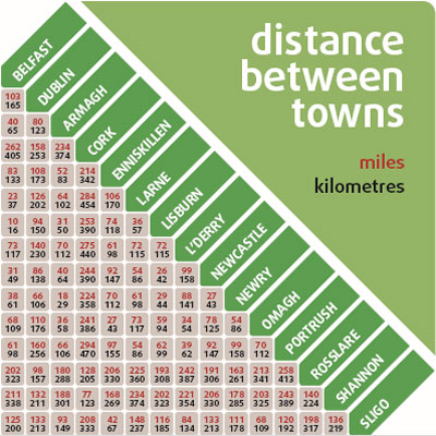 Distance between towns